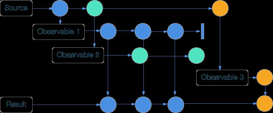 RxSwift шпаргалка по операторам (+ PDF) - 39