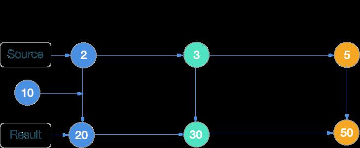 RxSwift шпаргалка по операторам (+ PDF) - 43