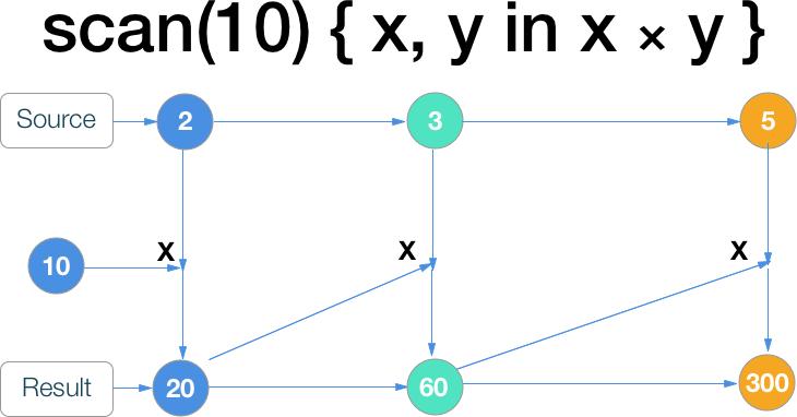 RxSwift шпаргалка по операторам (+ PDF) - 46
