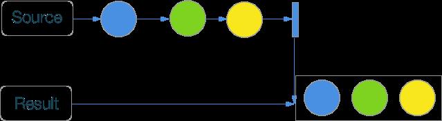 RxSwift шпаргалка по операторам (+ PDF) - 47