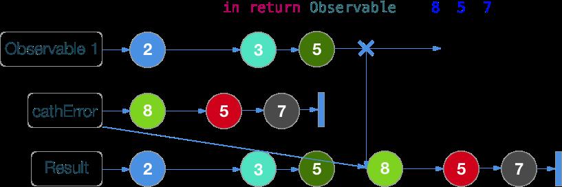 RxSwift шпаргалка по операторам (+ PDF) - 48