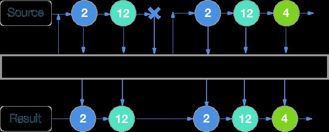 RxSwift шпаргалка по операторам (+ PDF) - 50