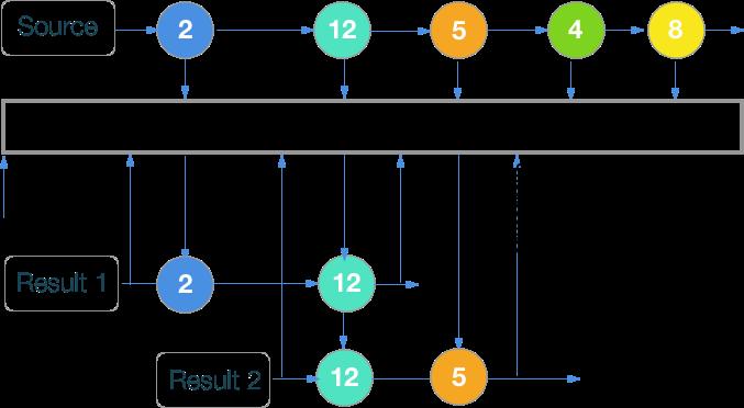 RxSwift шпаргалка по операторам (+ PDF) - 52