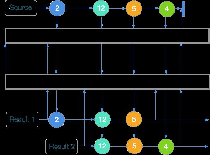 RxSwift шпаргалка по операторам (+ PDF) - 53
