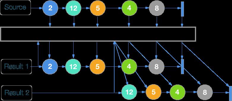 RxSwift шпаргалка по операторам (+ PDF) - 54