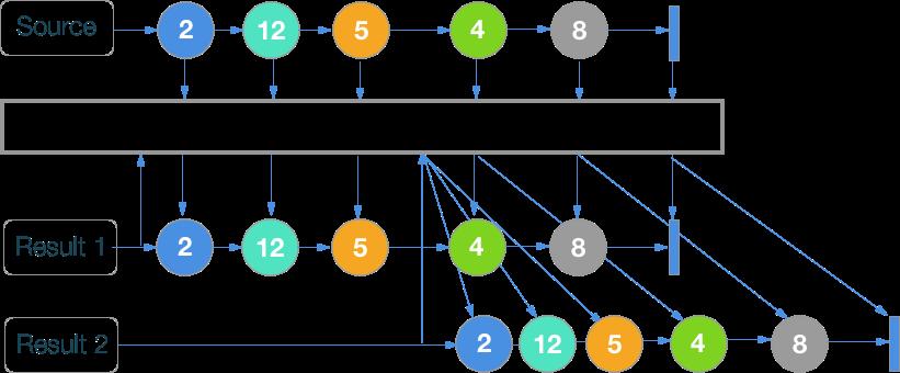 RxSwift шпаргалка по операторам (+ PDF) - 55
