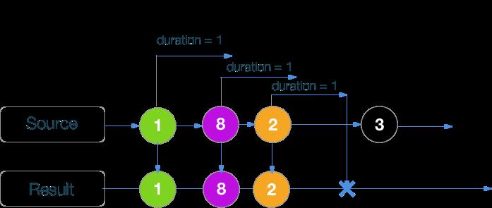 RxSwift шпаргалка по операторам (+ PDF) - 57