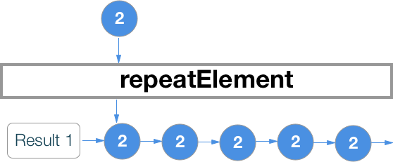 RxSwift шпаргалка по операторам (+ PDF) - 9