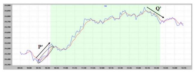 Как определить наилучшее время для сделки на фондовом рынке: Алгоритмы следования тренду - 10