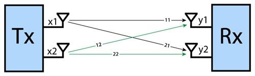 Методы оптимизации приема-передачи в сетях Wi-Fi - 2
