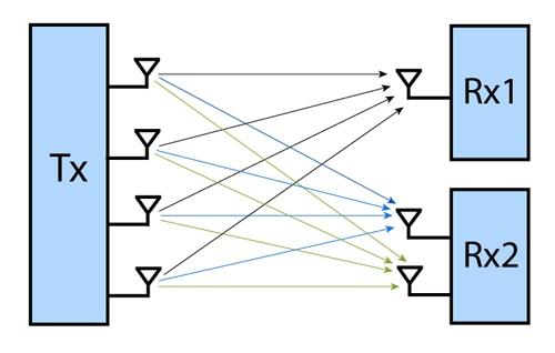 Методы оптимизации приема-передачи в сетях Wi-Fi - 3
