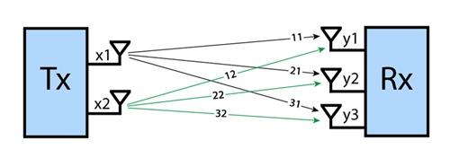 Методы оптимизации приема-передачи в сетях Wi-Fi - 4