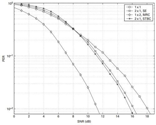 Методы оптимизации приема-передачи в сетях Wi-Fi - 8