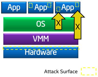 Технология Intel Software Guard Extensions в картинках - 2