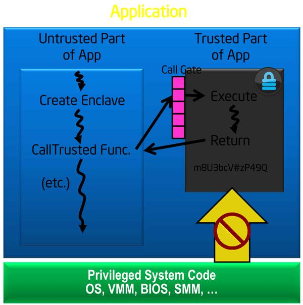 Технология Intel Software Guard Extensions в картинках - 3