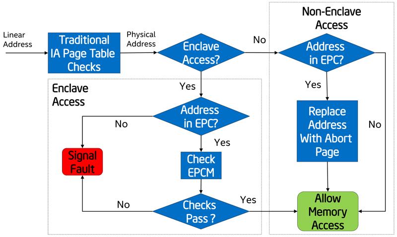 Технология Intel Software Guard Extensions в картинках - 4