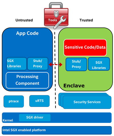 Технология Intel Software Guard Extensions в картинках - 7