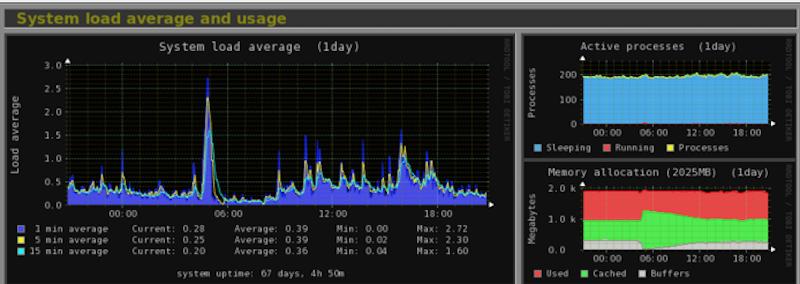 Более чем 80 средств мониторинга системы Linux - 26