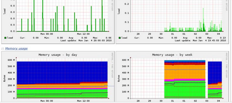 Более чем 80 средств мониторинга системы Linux - 48