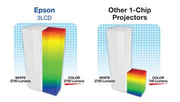 Проекторы Epson и мобильные презентации — советы по выбору проектора - 3