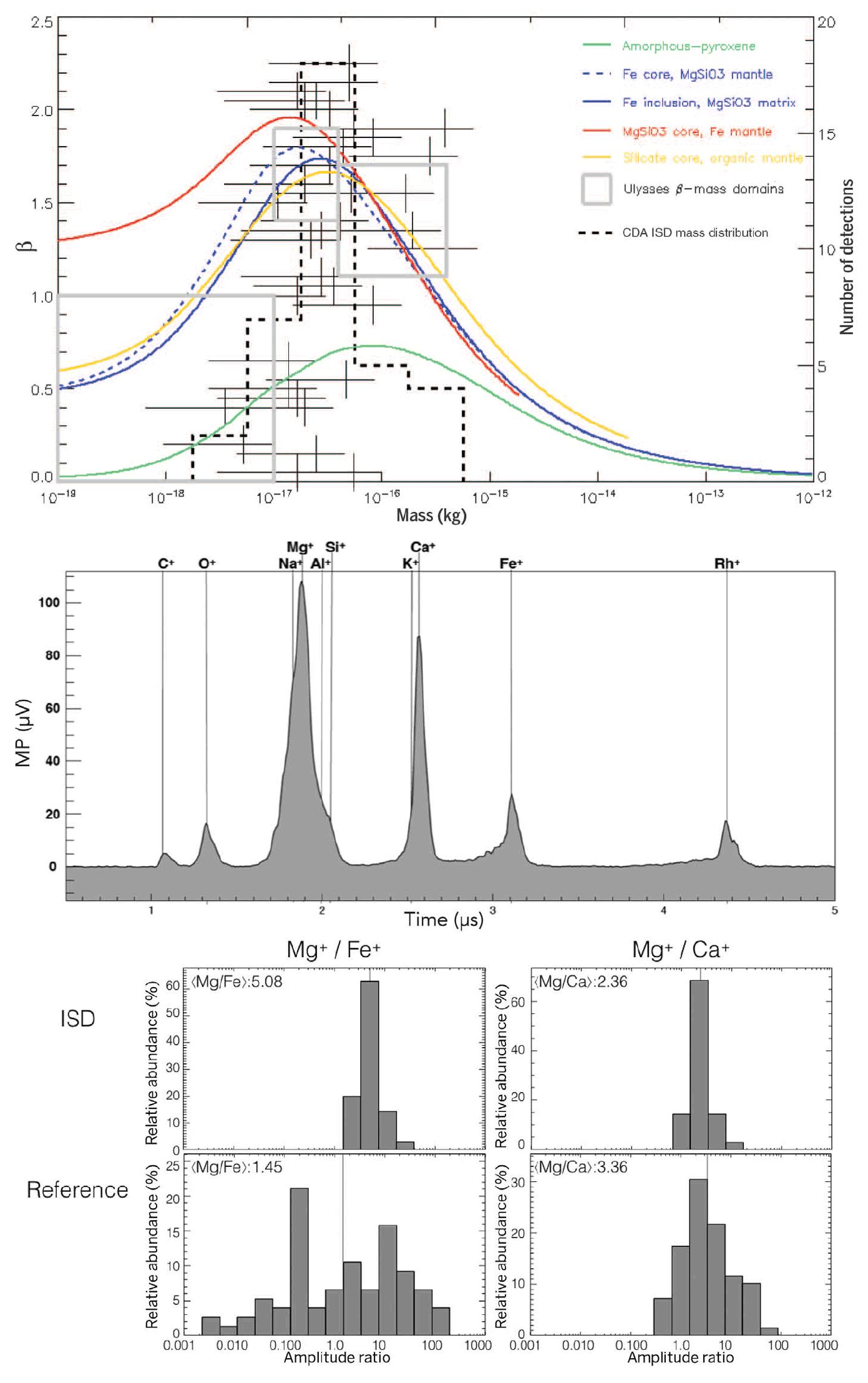«Кассини» поймал 36 пылинок из-за пределов Солнечной системы - 2