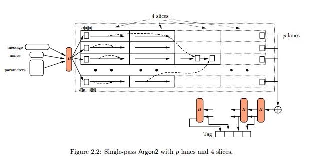 Победитель Password Hashing Competition Argon2 или еще раз о медленном хэшировании - 1