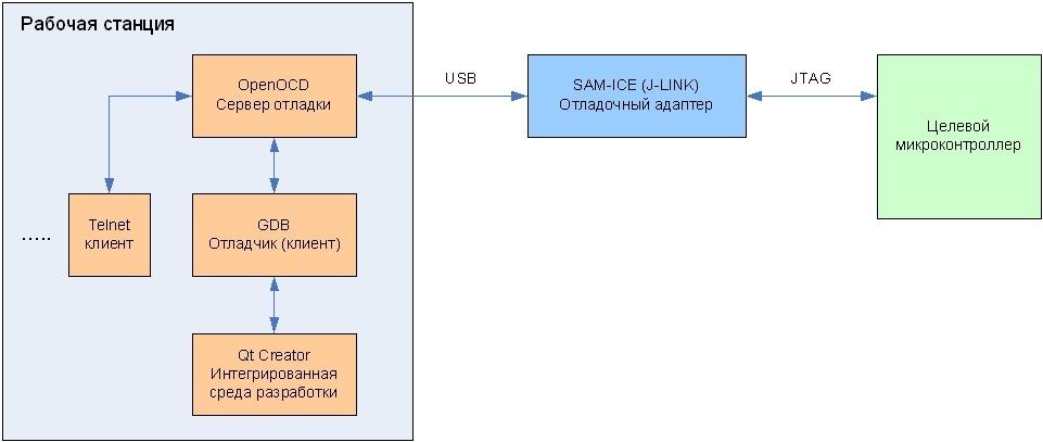 Программирование и отладка микроконтроллеров ARM Cortex-M4 фирмы Atmel в среде операционной системы Linux. Часть 1 - 2