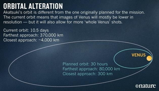 Японский зонд «Акацуки» начал передавать данные о Венере - 2