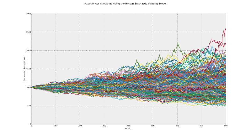 Могут ли все финансовые модели быть ошибочными: 7 источников риска возникновения убытков - 5