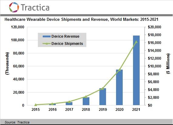 Аналитики Tractica оценили рынок носимой электроники