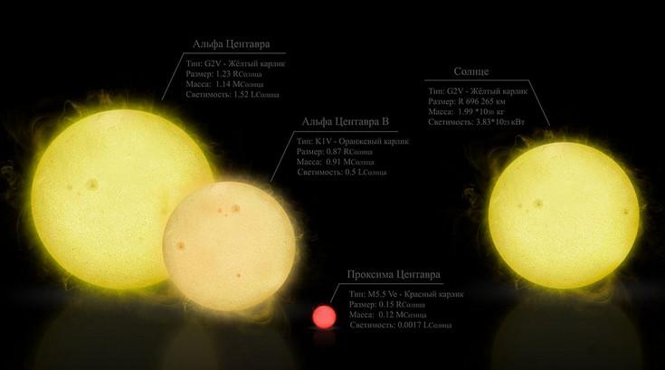 Проект Breakthrough Starshot может доставить человеческие устройства к другим звёздам