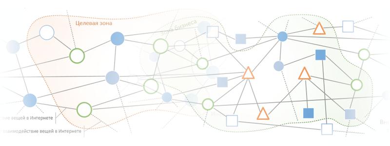 Интернет вещей для бизнес-объектов (часть 4) - 1