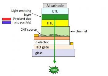 В мае будет продемонстрирована первая в мире панель AMOLED, в которой используется технология CN-VOLET