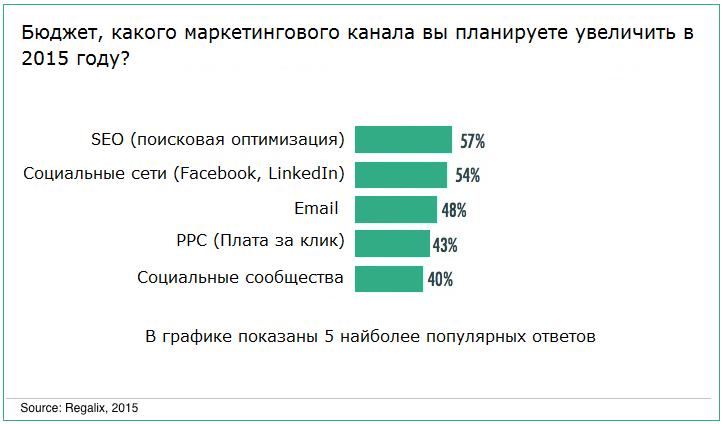 Email-рассылка для B2B: основные принципы создания эффективных писем - 3