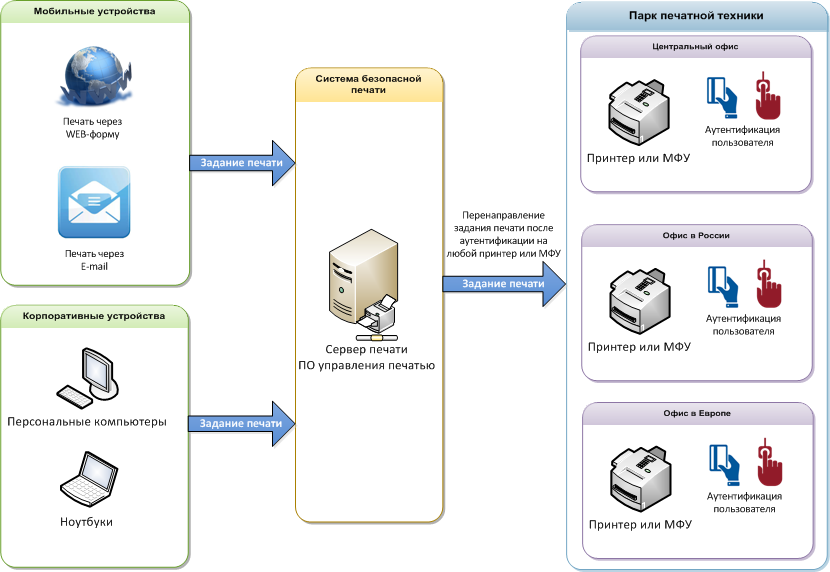 Как внедряется система безопасной печати на ближайшее к пользователю устройство (follow-me printing) - 2