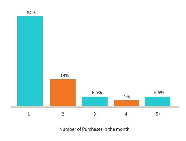 Монетизация мобильных игр. Данные исследования Swrve - 2