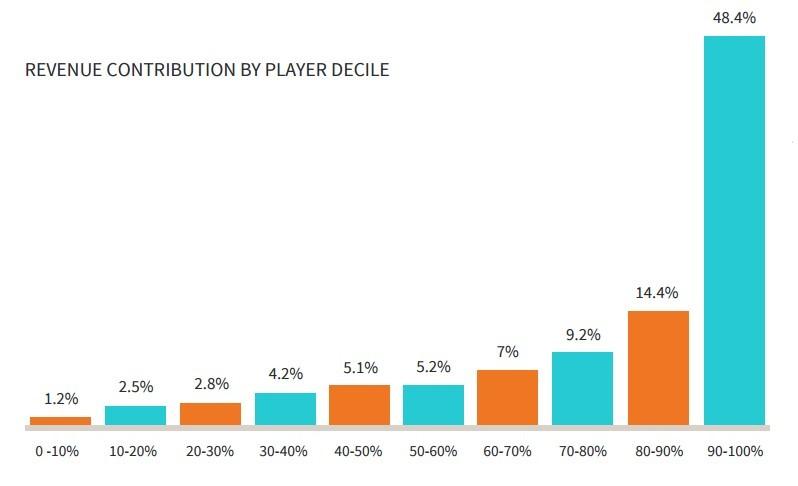 Монетизация мобильных игр. Данные исследования Swrve - 4