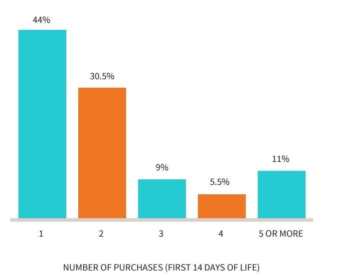 Монетизация мобильных игр. Данные исследования Swrve - 7