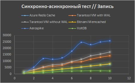 Сравнение Tarantool с конкурентами в Microsoft Azure - 2