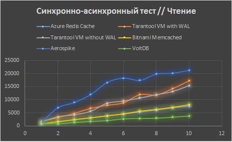 Сравнение Tarantool с конкурентами в Microsoft Azure - 3