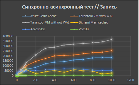 Сравнение Tarantool с конкурентами в Microsoft Azure - 6