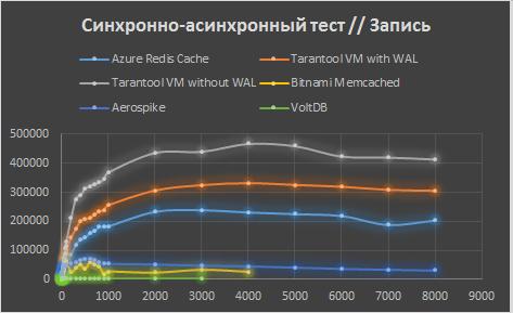 Сравнение Tarantool с конкурентами в Microsoft Azure - 8