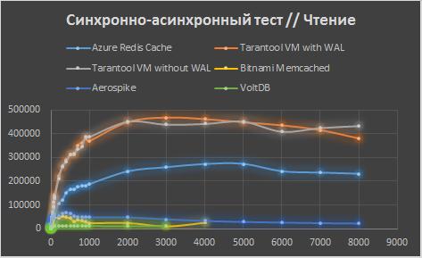 Сравнение Tarantool с конкурентами в Microsoft Azure - 9