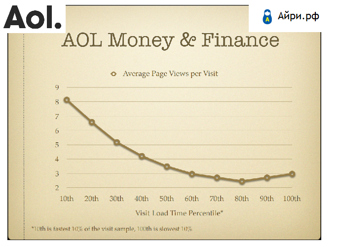 Ускорение сайта: AOL