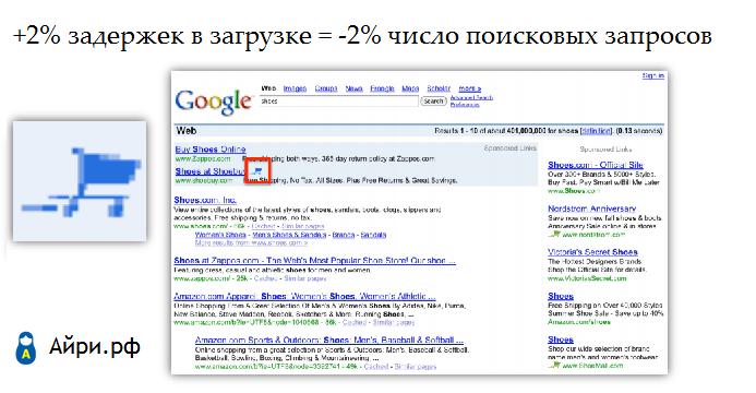 Ускорение сайта: Google