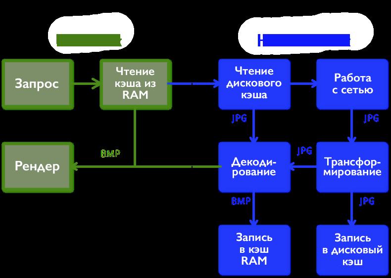 Какую библиотеку работы с HTTP в Android выбрать? - 3