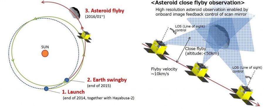 Микроспутник для большого космоса - 8