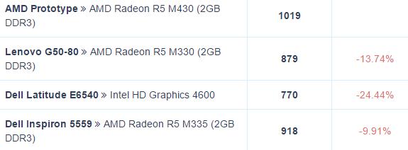 GPU нового поколения будет использоваться только в старших моделях серии — в AMD Radeon R9 M480/M485 и M490/M495