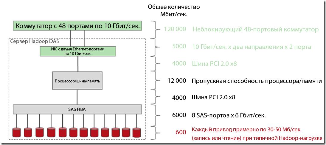 Сравнение производительности Hadoop на DAS и Isilon - 4