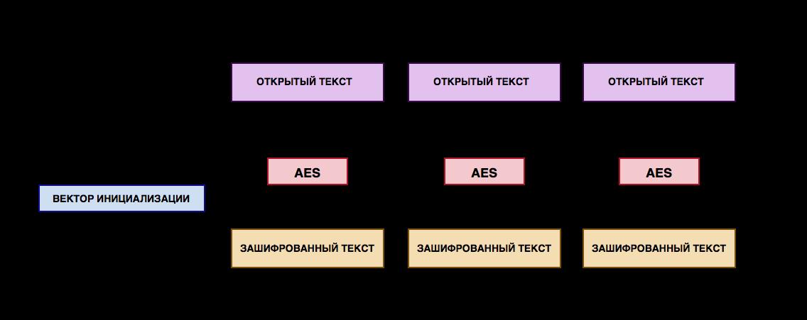 AES шифрование и Android клиент - 2